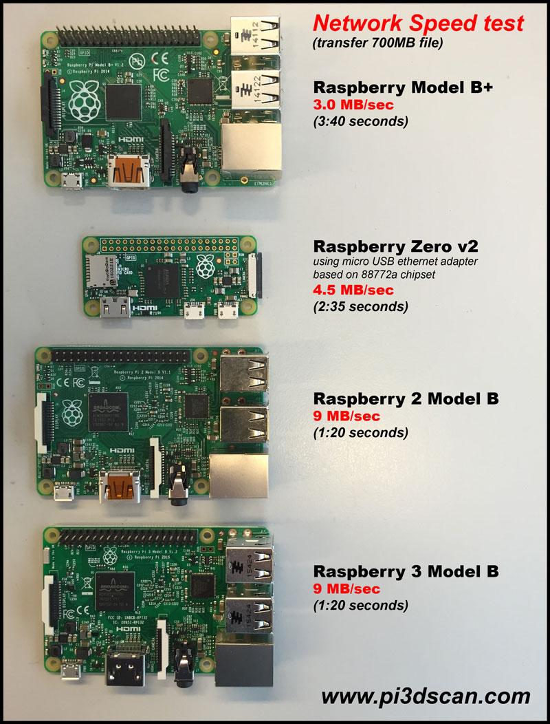 Raspberry PI Zero v2